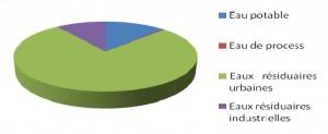 Donnees-economiques-2010-2